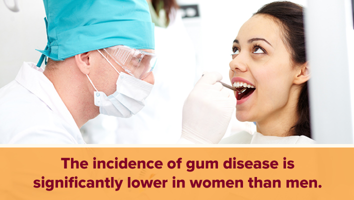 gum disease is less common in women